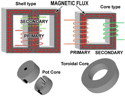 Fig. 11.2.5. Common Types of Transformer Cores. Fig 11.2.5 illustrates some commonly used types of core.
