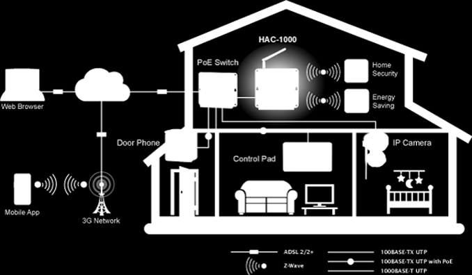 Home Automation Application You can control this innovative automation system from wherever you are, at home or abroad, using the