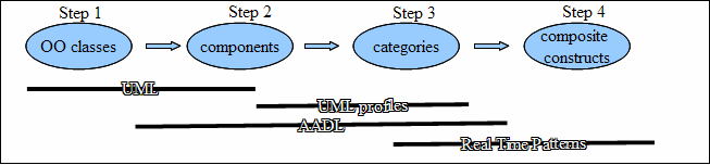 Fig 1. From object oriented modeling to design-patterns decision tool which is able to identify, from an AADL architecture model, the feasibility tests the designer is allowed to compute.