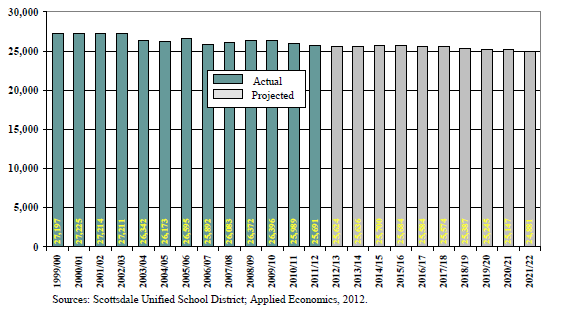 SCOTTSDALE UNIFIED SCHOOL DISTRICT DEMOGRAPHICS AND