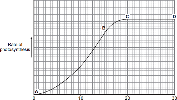 (c) The graph shows the effect of temperature on the rate of photosynthesis in the pondweed.