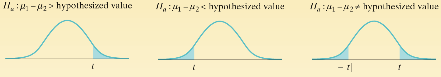 To find the P-value, use the t distribution with degrees of freedom given by technology or by the conservative approach (df = smaller of n 1-1 and n 2-1).
