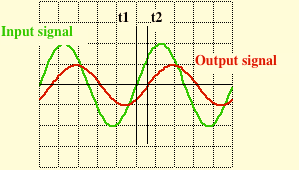 The signal frequency is measured indirectly by measuring its period, T, as shown in Figure 1.