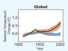 The relationship between CO2 and temperature is one of cause and effect Is