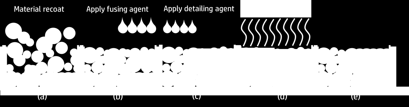 where the agents are applied by HP Thermal Inkjet arrays. The general process for HP s multi-agent printing process is described in detail in Figure 2.