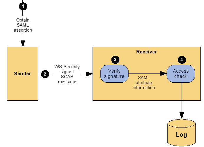 SAML2: What does it do?