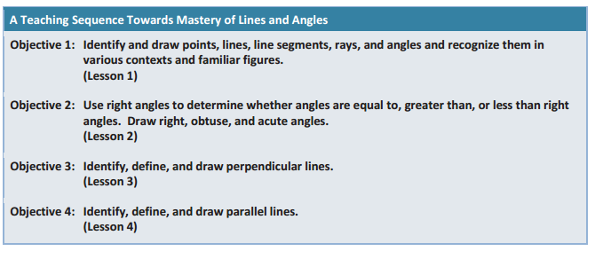 Topic A: Lines and Angles draw points, lines, line segments, and rays and identifying these in various contexts and within familiar figures recognize that two rays sharing a common endpoint form an