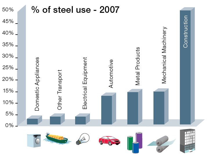Steel use by sector Source:
