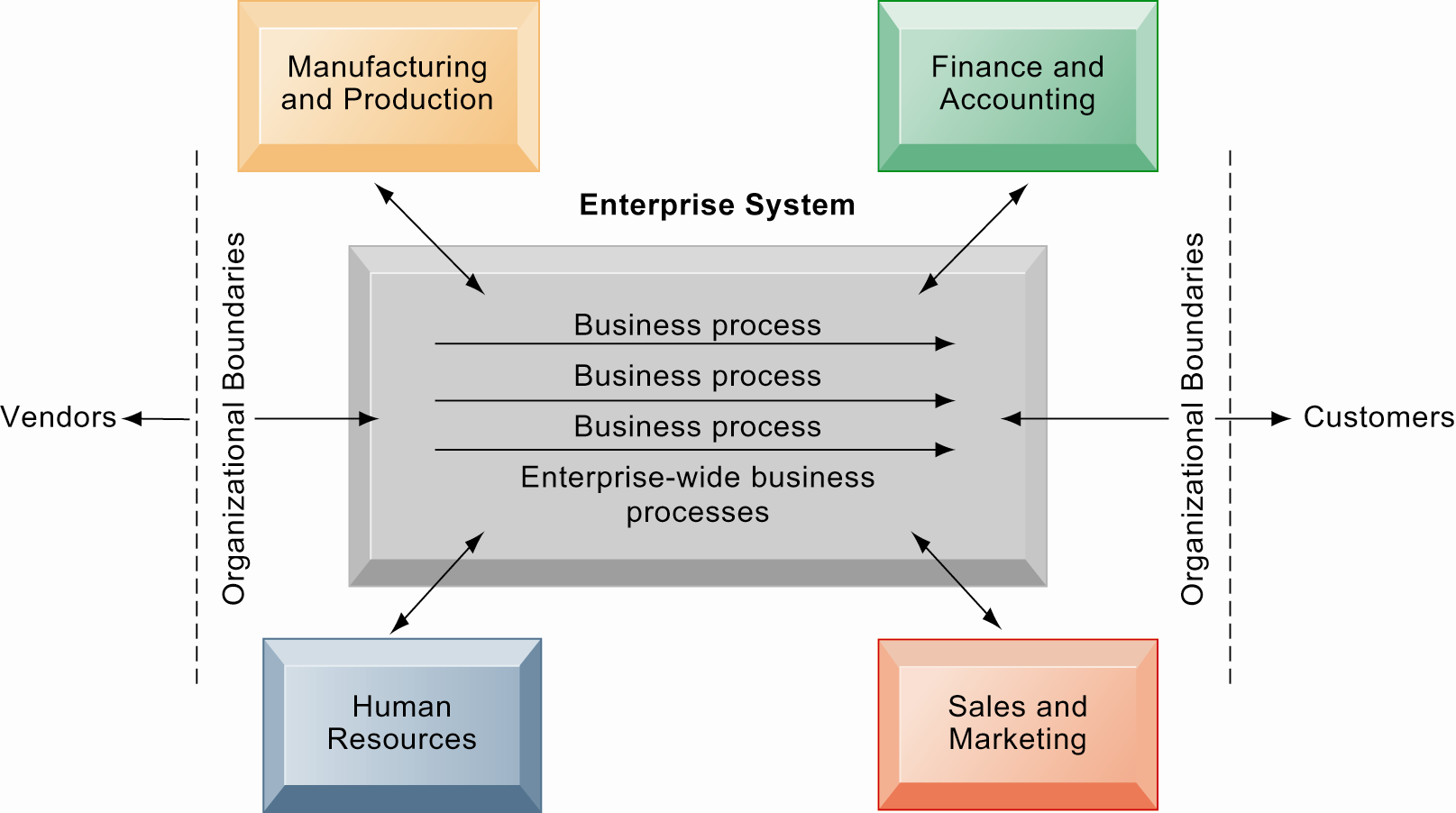 Enterprise Systems Enterprise systems integrate the key business processes of an entire firm into a single software system that enables information to flow seamlessly throughout the organization.