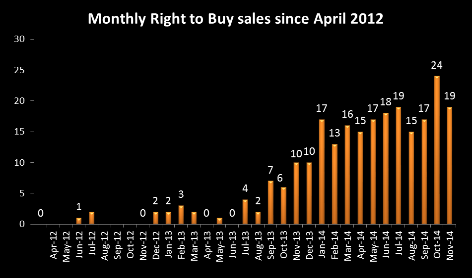 Graph 3 2,010 Right to Buy applications have been received since April 2012 7.4
