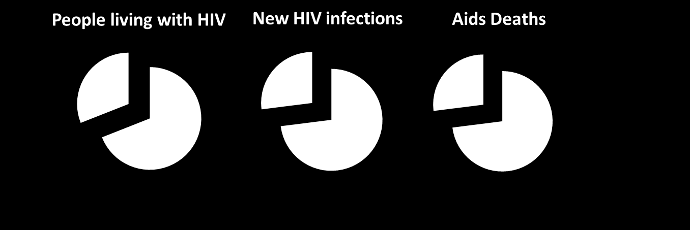 Eligible countries Globally, the following 15 countries account for 74% of all new HIV infections and 73% of all AIDS deaths: South Africa, Nigeria, Uganda, India, Kenya, Mozambique, Russia,