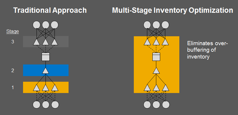 Multi Stage Inventory Optimization considering Uncertainties Consider Uncertainties on Supply Side How reliable is the supplier? How often can we order? Specific batch sizes?