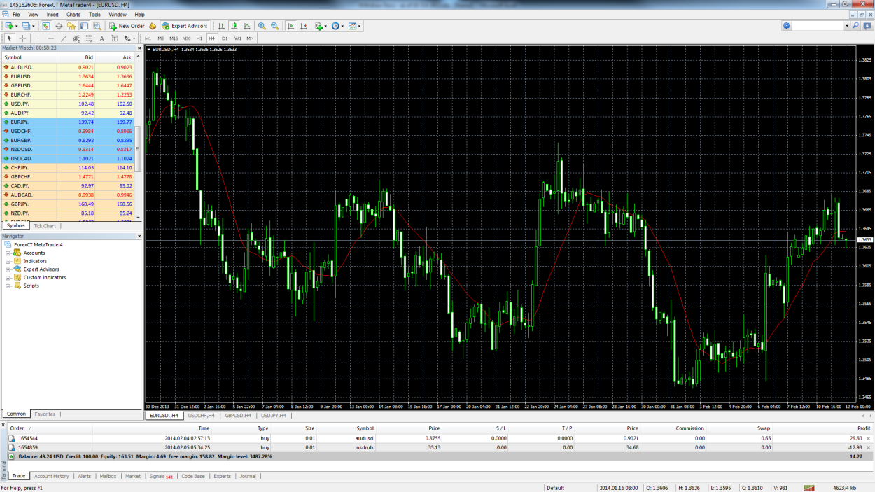 ForexCT MetaTrader 4 User Guide: Here is a screenshot of what the MetaTrader 4 (MT4) main screen looks like: Main menu - Access to the program menu and settings.