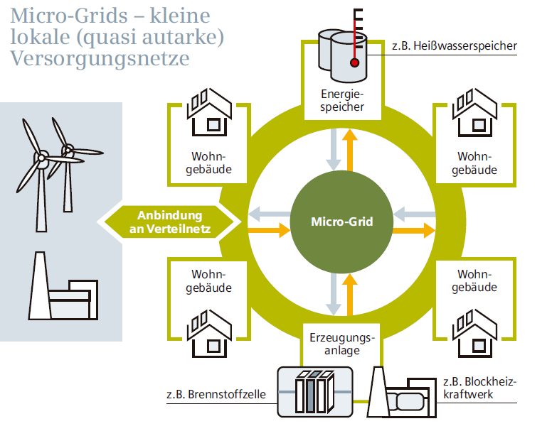 (Smart metering and smart home) Adaptive grid management