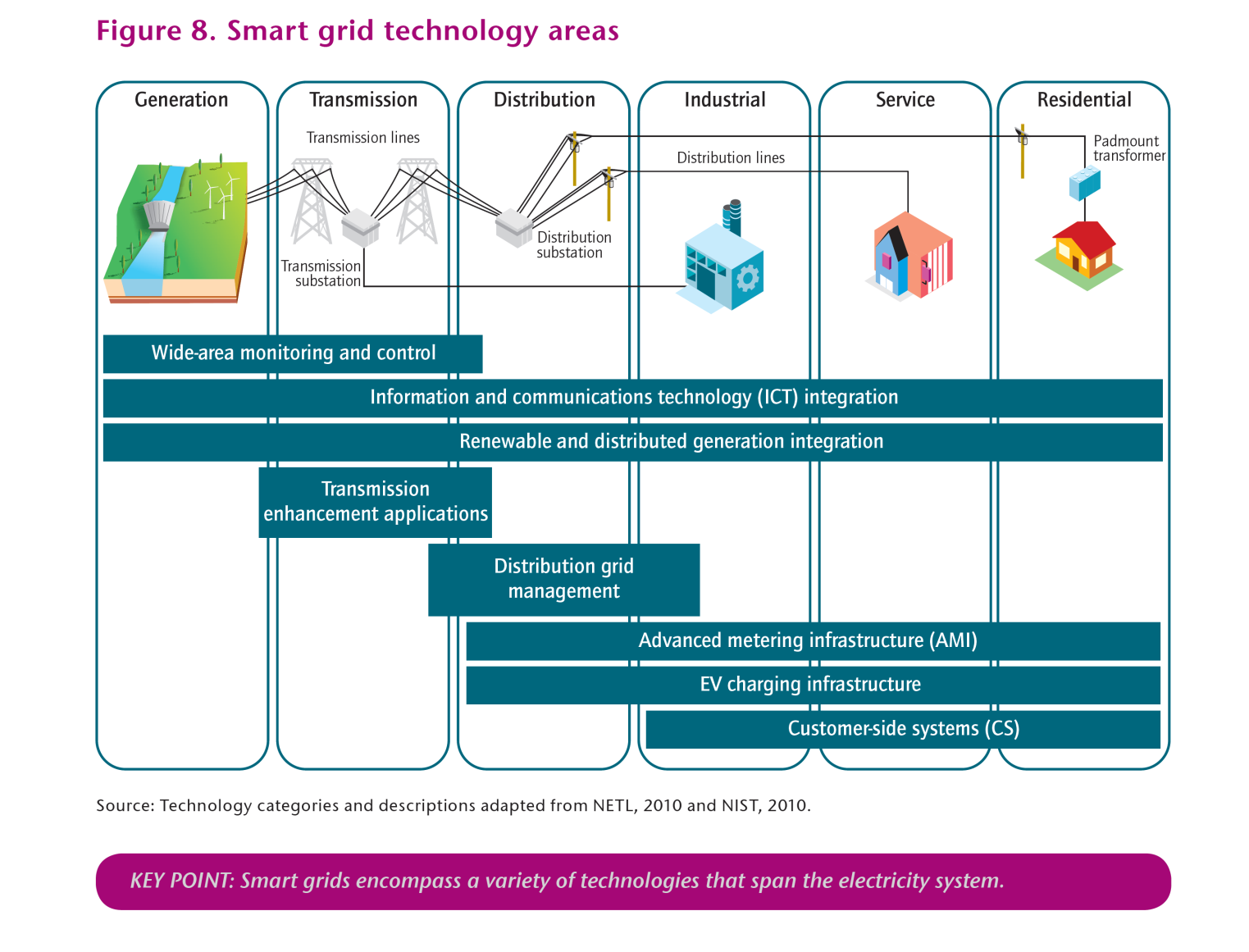 Smart Grid not constrained to decentral applications IEA,