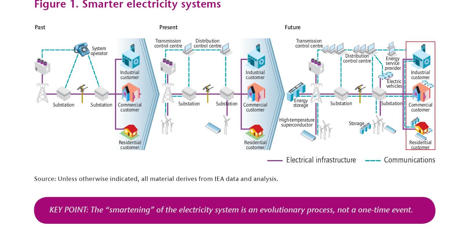 Smartening of the energy system IEA, Technology