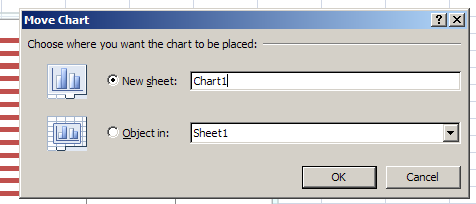 To move the chart to its own tab, right click and select move chart from the drop