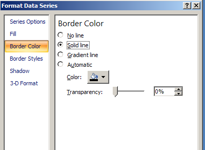 2. Check solid line. 1. To create a border around each bar use the format data series select the border color option. 3. Set Color to black using the drop down menu.