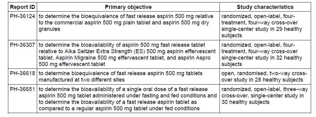 Based on the data of the bioequivalence studies, the test product fast release acetylsalicylic acid 500 mg tablet can be considered bioequivalent with the reference product Aspro 500 mg effervescent