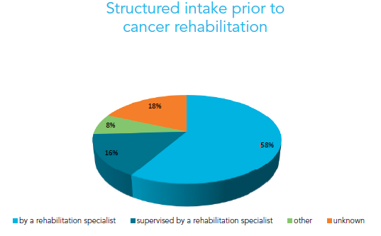 Implementation guideline Cancer rehabilitation (2012 2014) 6