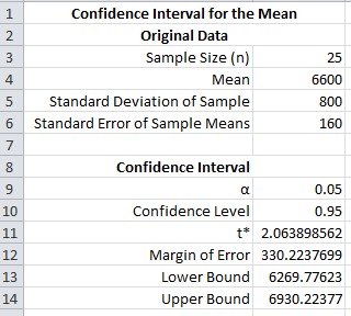 4 Excel Manual The following spreadsheet will calculate the entire confidence interval automatically: The next spreadsheet shows the results of creating a 95% confidence interval for the average