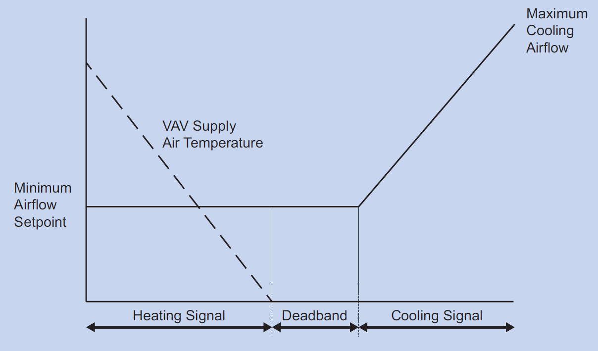 SIMULTANEOUS HEATING AND COOLING EXCEPTIONS (6.5.