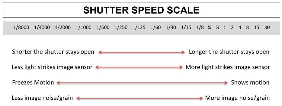 In digital photography, shutter speed is the