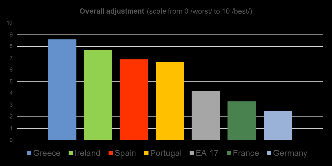 EFSF/ESM programme countries are the reform champions (2) Greece, Ireland, Spain and Portugal ranked highest in overall measure of 4 key medium-term adjustment criteria: Rise in exports Reduction of