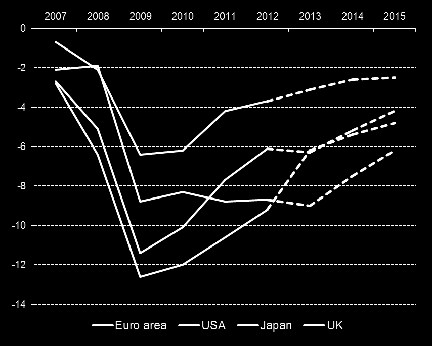 The strategy is delivering results - fiscal Fiscal balance, euro area Member States (as % of GDP) Fiscal balance, Euro area vs USA and Japan (as % of GDP) 5 2007 2008 2009 2010 2011 2012