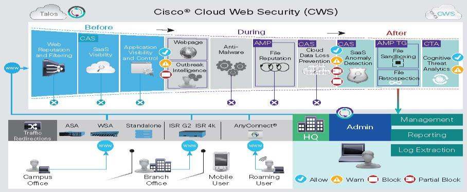 2 Cloud Web Security Offers: Cisco Web Security Essential: WEB Filtering Malware Scanning Outbreak Intelligence Web Reputation Application Visibility and Control Dynamic Content Analysis Centralized