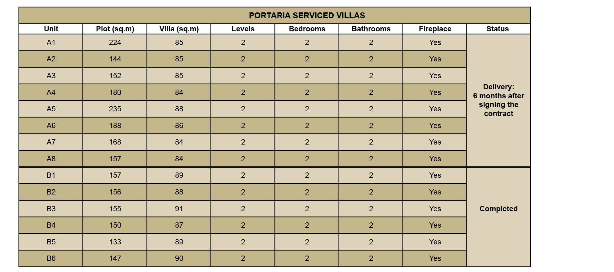 Portaria Serviced Villas The information presented herein is to be used for reference only