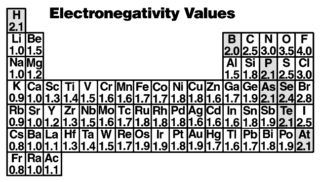 might write - the ionic structure or the covalent structure Since the difference between the electronegativities of Cl and H is 3.0 2.1 = 0.