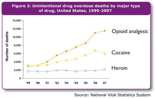 In 2007 opiates were involved in more