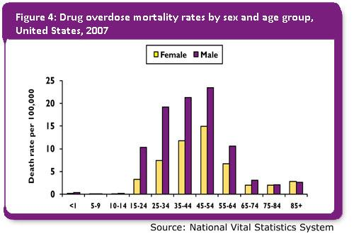 Death rates in males have doubled