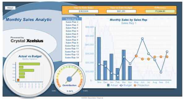 create SAP BusinessObjects BI content (such as reports and visualizations) that is specific