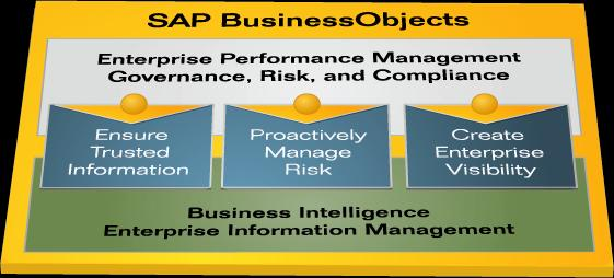 SAP BusinessObjects Portfolio Enterprise Performance Management Governance, Risk, and Compliance