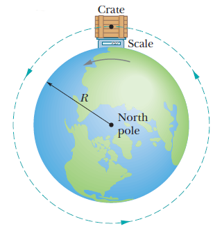 The force due to gravity on the surface of the earth is not consistently 9.83 m/s 2.