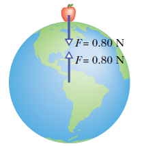 Shell Theorem: a uniform sphere of matter attracts a particle that is outside as if all the