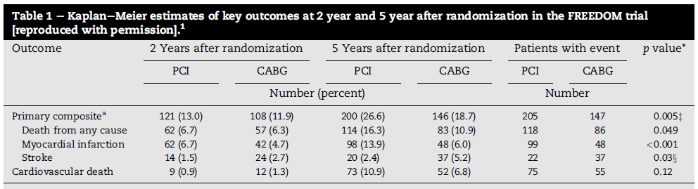 For patients with diabetes and advanced coronary artery disease, CABG was superior to PCI in that it significantly