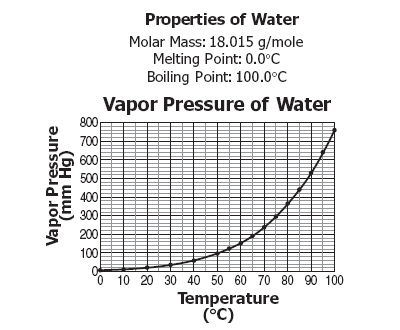 What is the independent variable in the study? a. Molar mass c. Vapor pressure b. Melting point d.