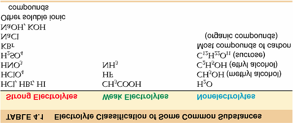 Classification of Common Substances 4.