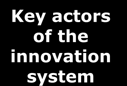 Key Stakeholders in the Inno System EU & other international funding Invention Organisations Ministries High-tech Companies STPs and BICs Municipalities Investors Regional development centres Key