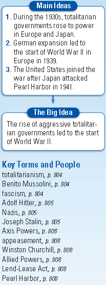 The War Begins Section 1 Page 804 The Rise of Totalitarianism: 1. What impact did WWI have on Europe? 2. What is totalitarianism? 3.