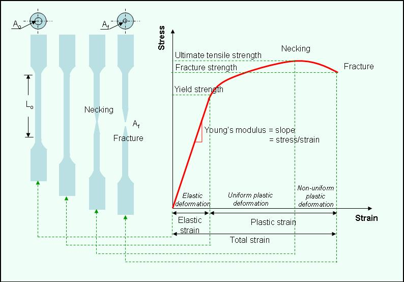 Figure 2: Stress-strain relationship under uniaxial tensile loading The yield point can be observed directly from the load-extension curve of the BCC metals such as iron and steel or in
