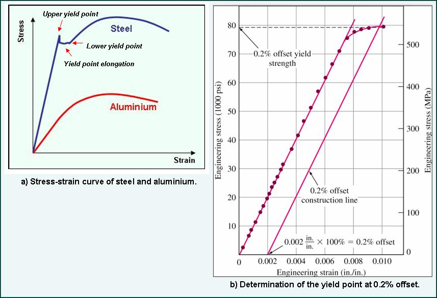 Aluminium on the other hand having a FCC crystal structure does not show the definite yield point in comparison to those of the BCC structure materials, but shows a smooth engineering stressstrain