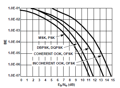 Eb/No Eb / No is commonly used with modulation and coding design for noise-limited rather than interference-limited communication systems, and for powerlimited rather than bandwidthlimited