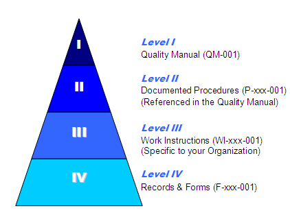 services. The primary objective of ISO 13485:2003 is to facilitate harmonized medical device regulatory requirements for quality management systems.