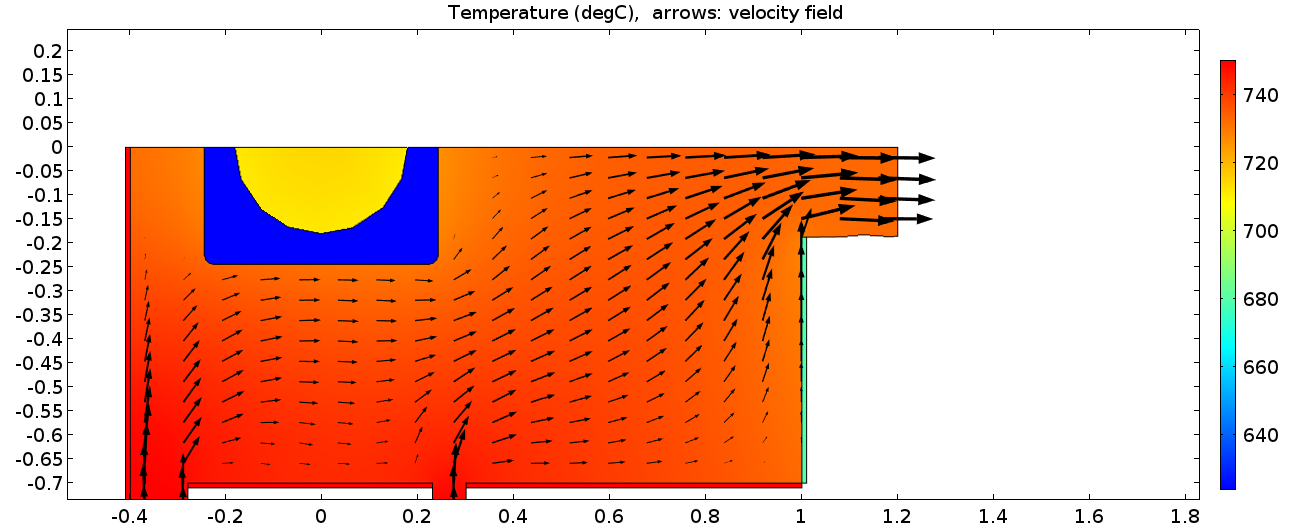 15 Numerical results: temperature