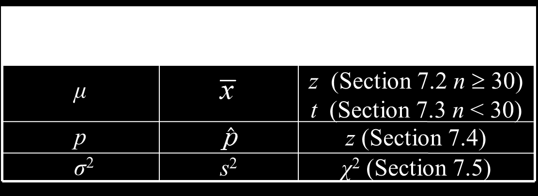 Level of significance Your maximum allowable probability of making a type I error. Denoted by, the lowercase Greek letter alpha.