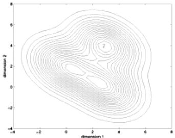 Mixtures of Parametric Models A widely used mixture model -- Gaussian Mixture models